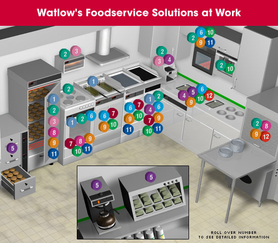 Thermal System Design Solutions For Food Service Equipment